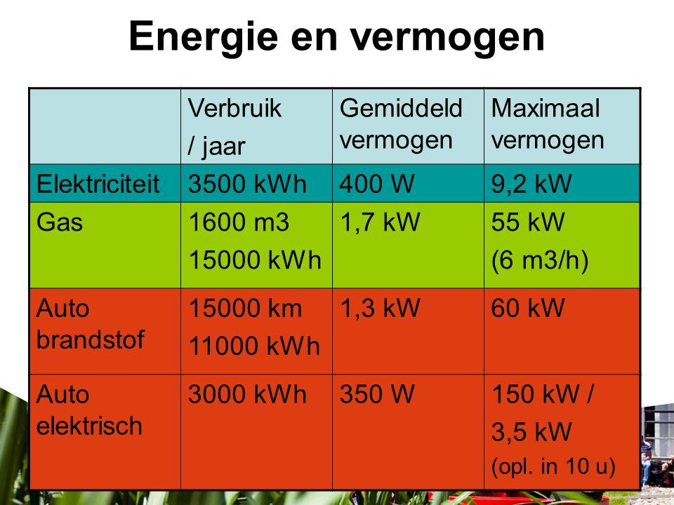 Energie en vermogen Verbruik / jaar Gemiddeld vermogen