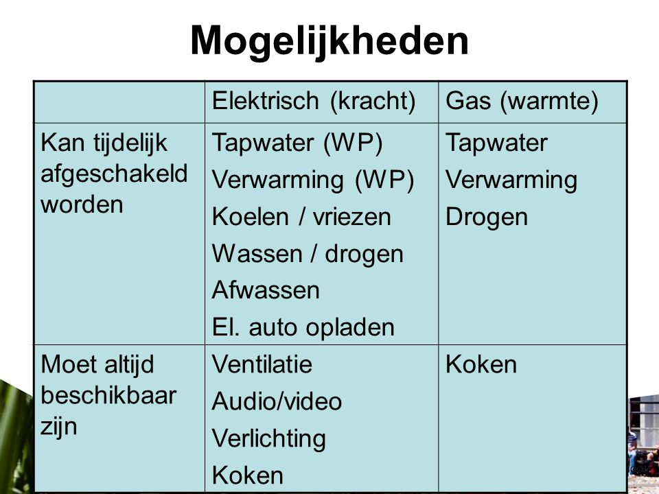 Mogelijkheden Elektrisch (kracht) Gas (warmte)