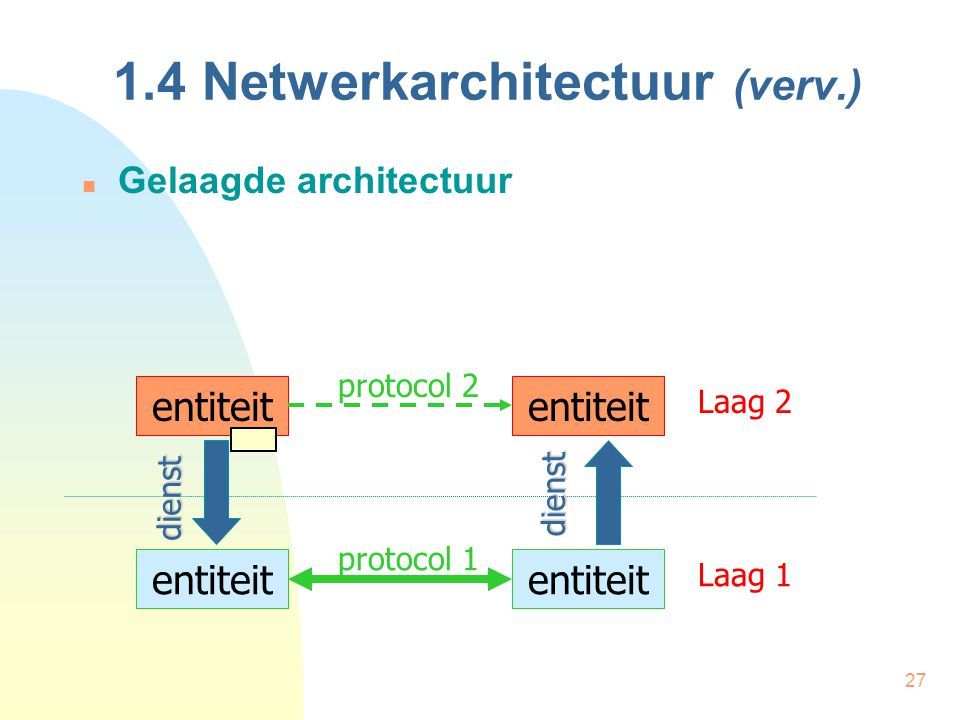 1.4 Netwerkarchitectuur (verv.)