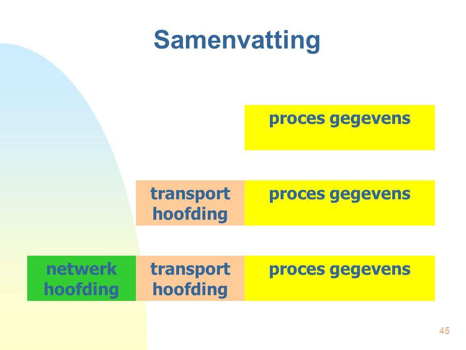 Samenvatting proces gegevens transport hoofding proces gegevens