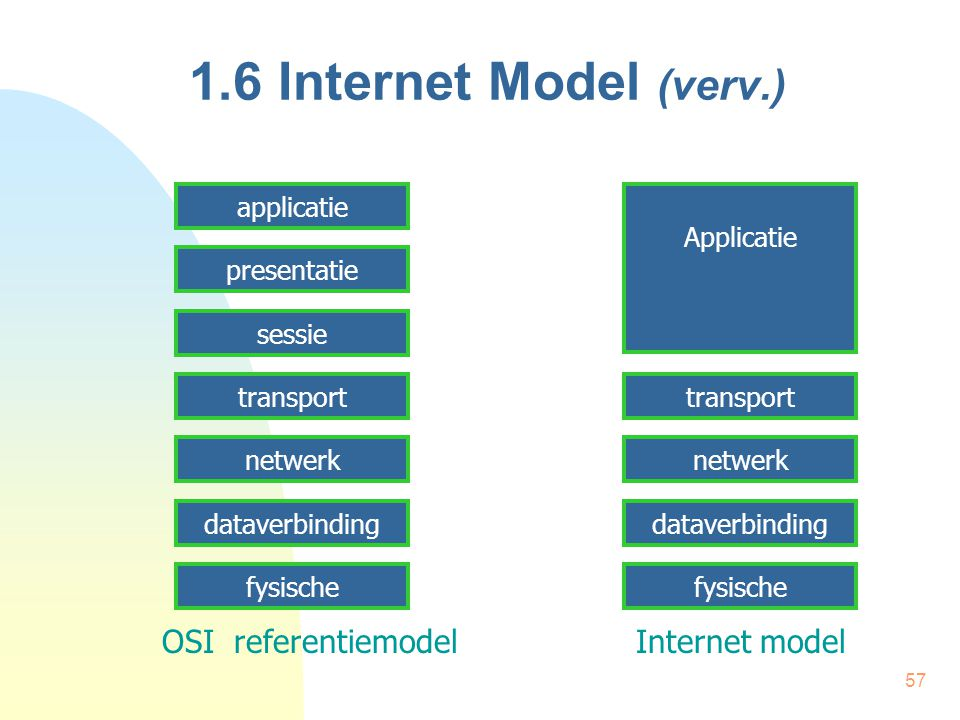 1.6 Internet Model (verv.) OSI referentiemodel Internet model