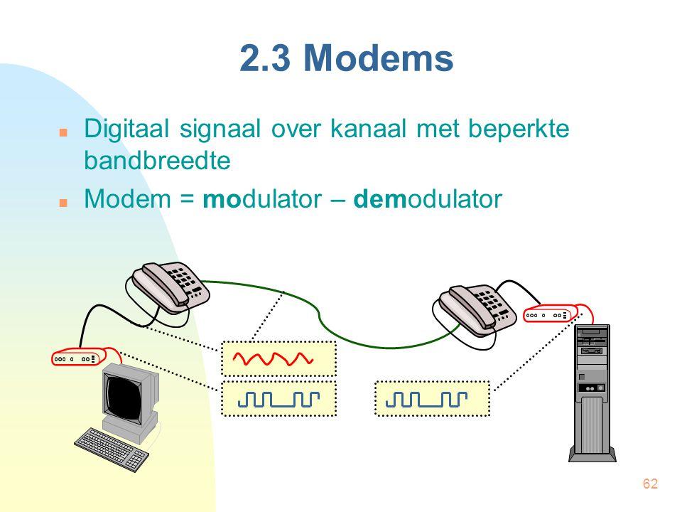 2.3 Modems Digitaal signaal over kanaal met beperkte bandbreedte