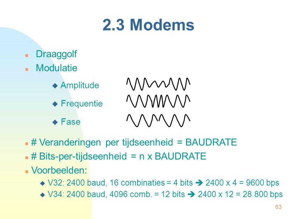 2.3 Modems Draaggolf Modulatie