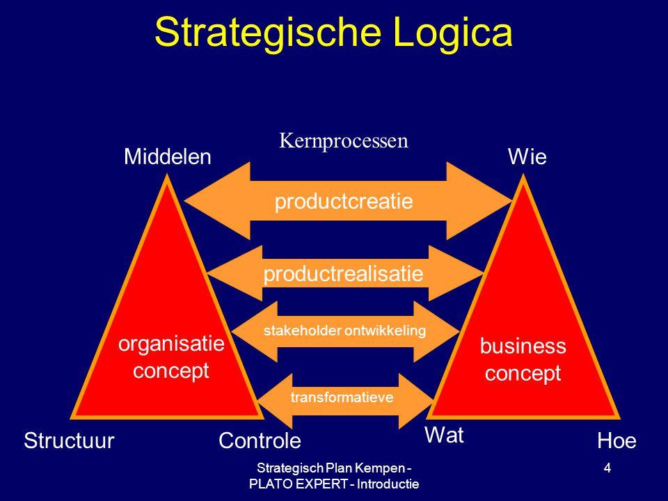 Strategische Logica Kernprocessen Middelen Controle Structuur
