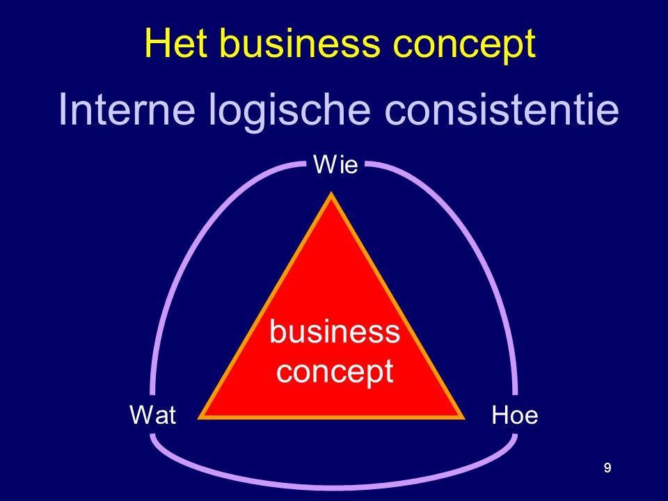 Interne logische consistentie
