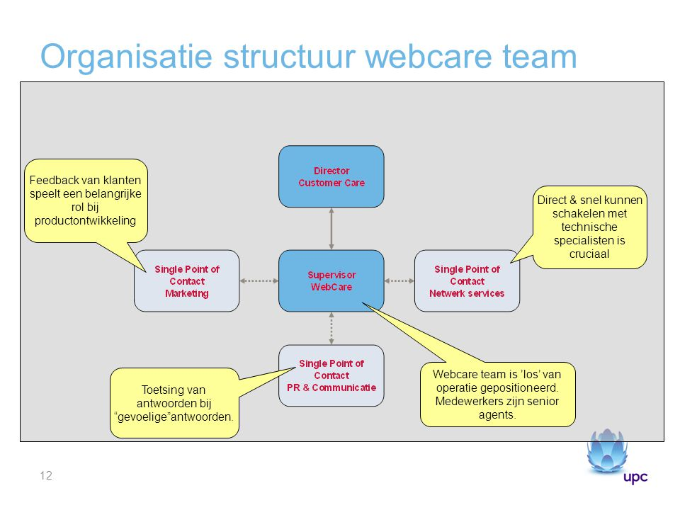 Organisatie structuur webcare team