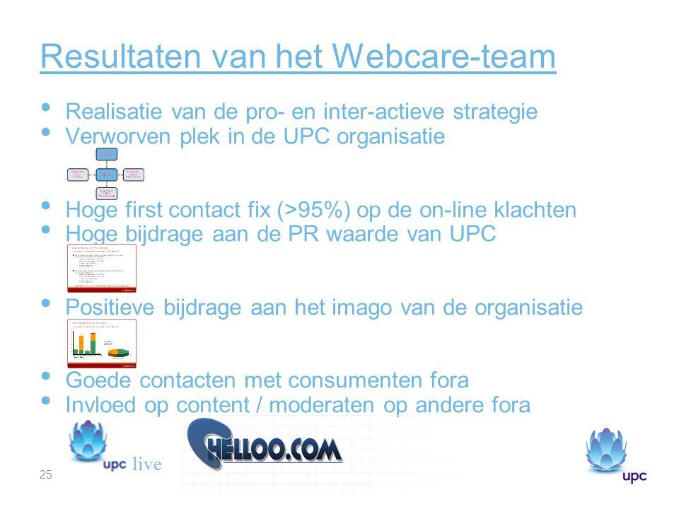 Resultaten van het Webcare-team