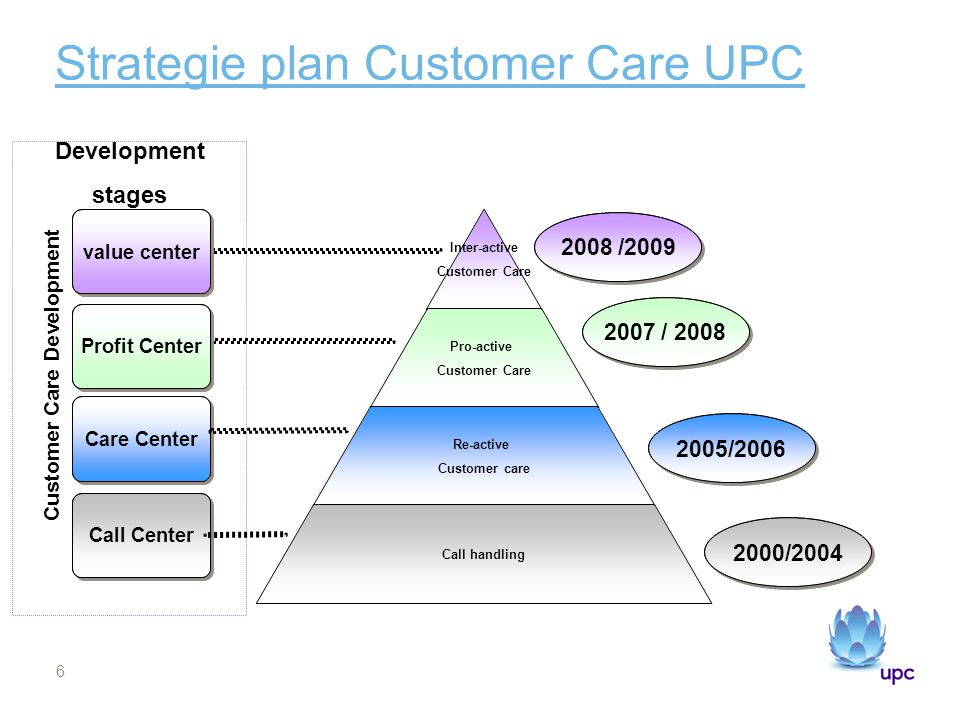 Strategie plan Customer Care UPC