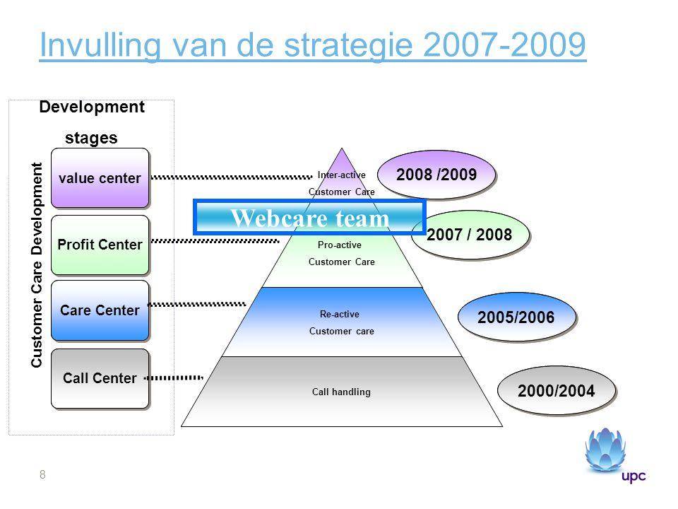 Invulling van de strategie 2007-2009