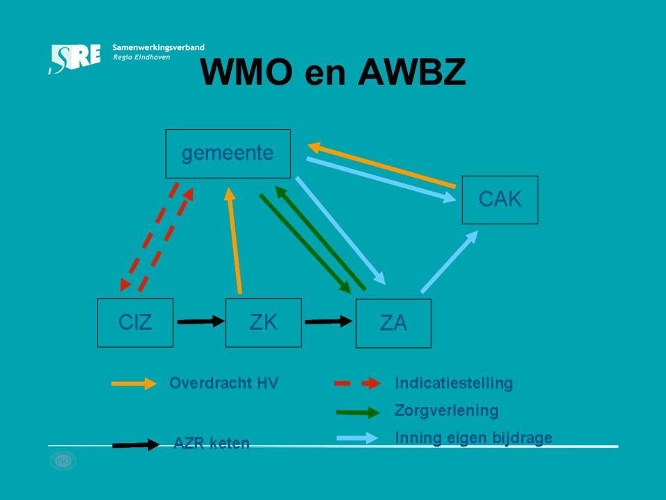 WMO en AWBZ
