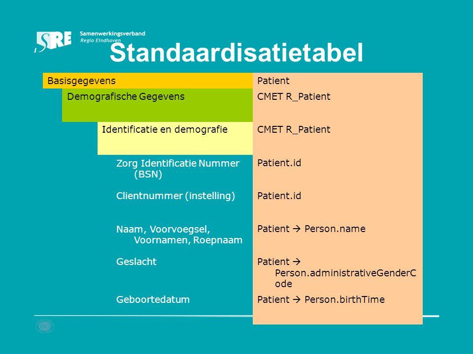 Standaardisatietabel