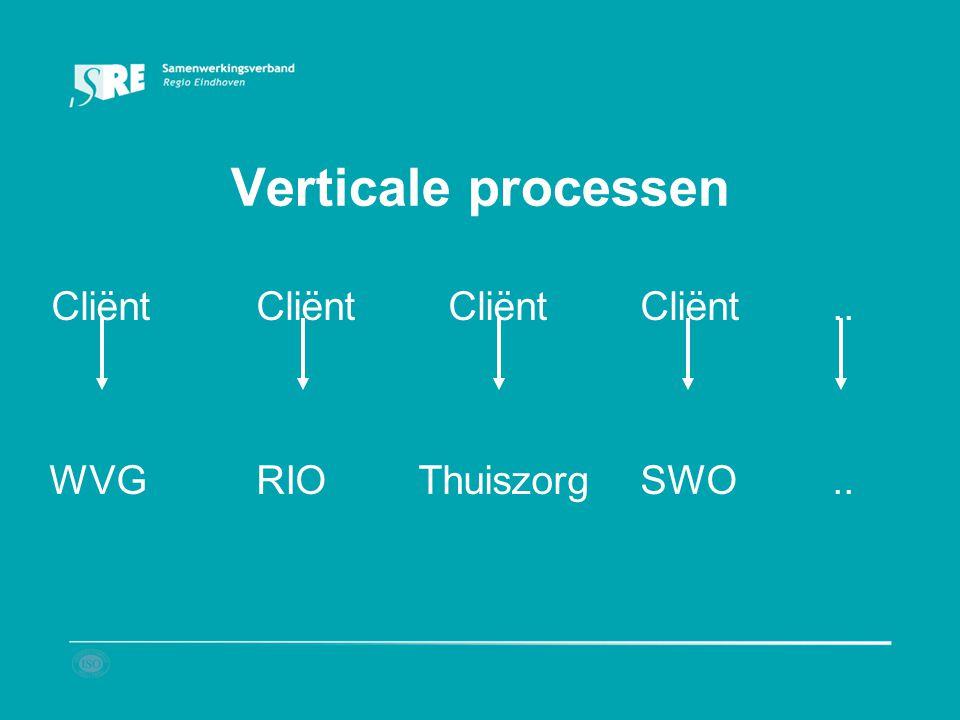 Verticale processen Cliënt Cliënt Cliënt Cliënt ..
