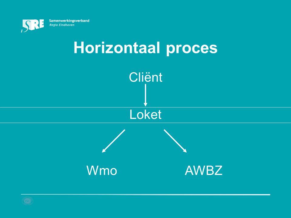 Horizontaal proces Cliënt Loket Wmo AWBZ