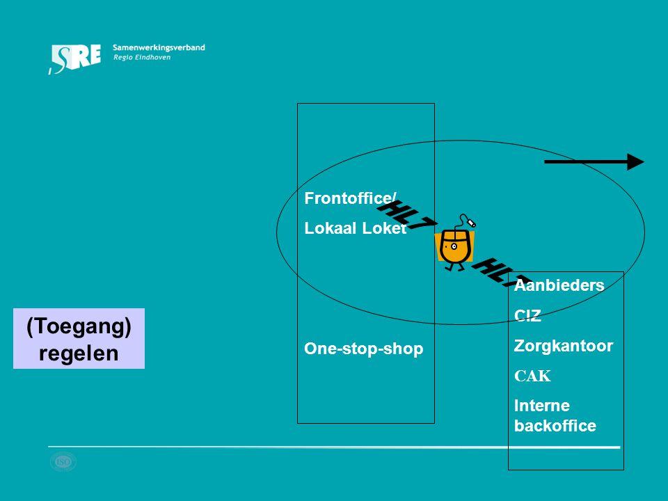 (Toegang) regelen Frontoffice/ Lokaal Loket One-stop-shop HL7
