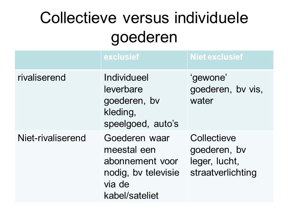 Collectieve versus individuele goederen