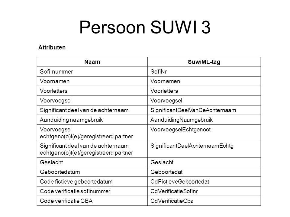 Persoon SUWI 3 Attributen Naam SuwiML-tag Sofi-nummer SofiNr Voornamen