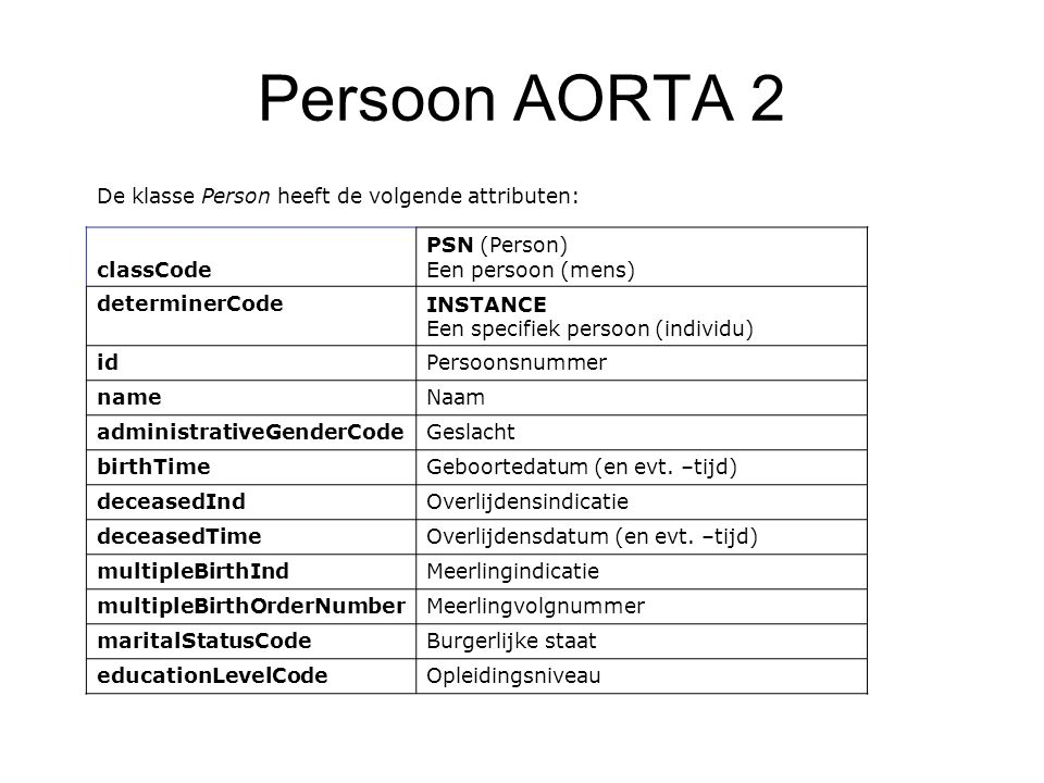 Persoon AORTA 2 PSN (Person) Een persoon (mens) classCode