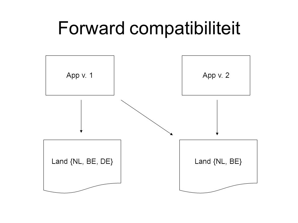 Forward compatibiliteit