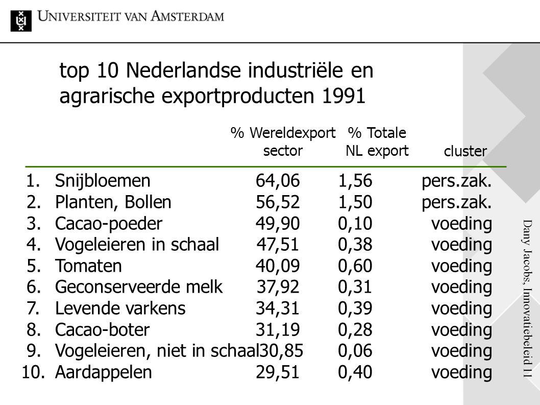 top 10 Nederlandse industriële en agrarische exportproducten 1991