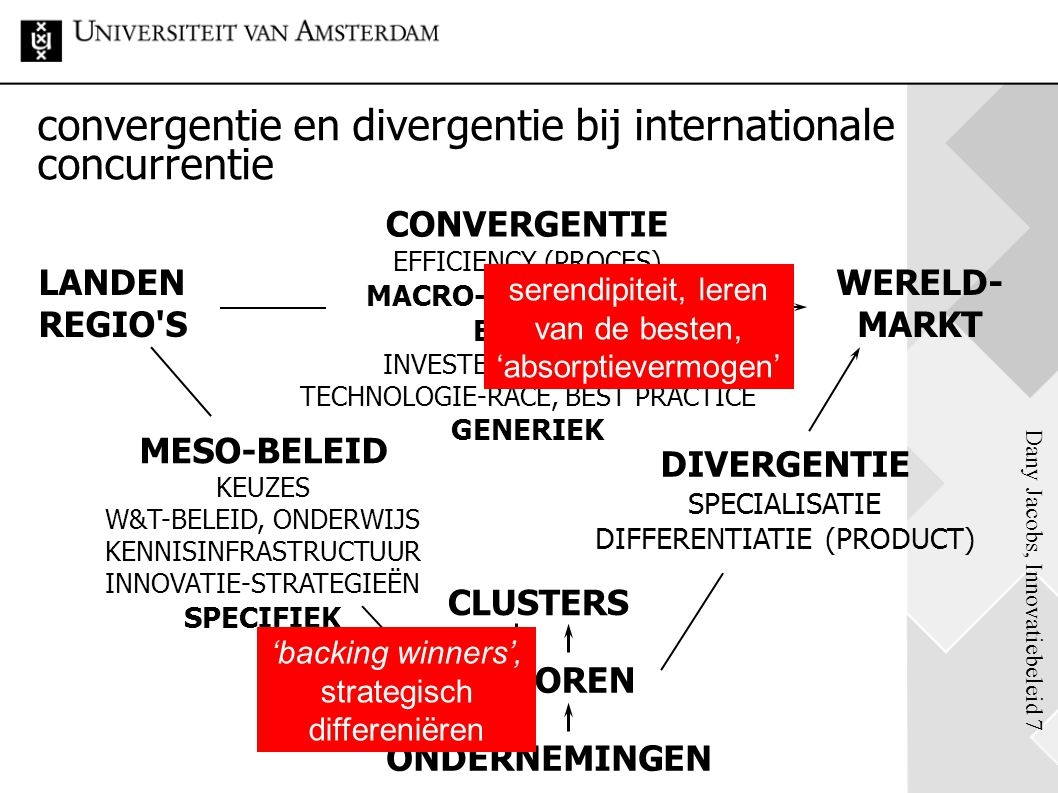 convergentie en divergentie bij internationale concurrentie