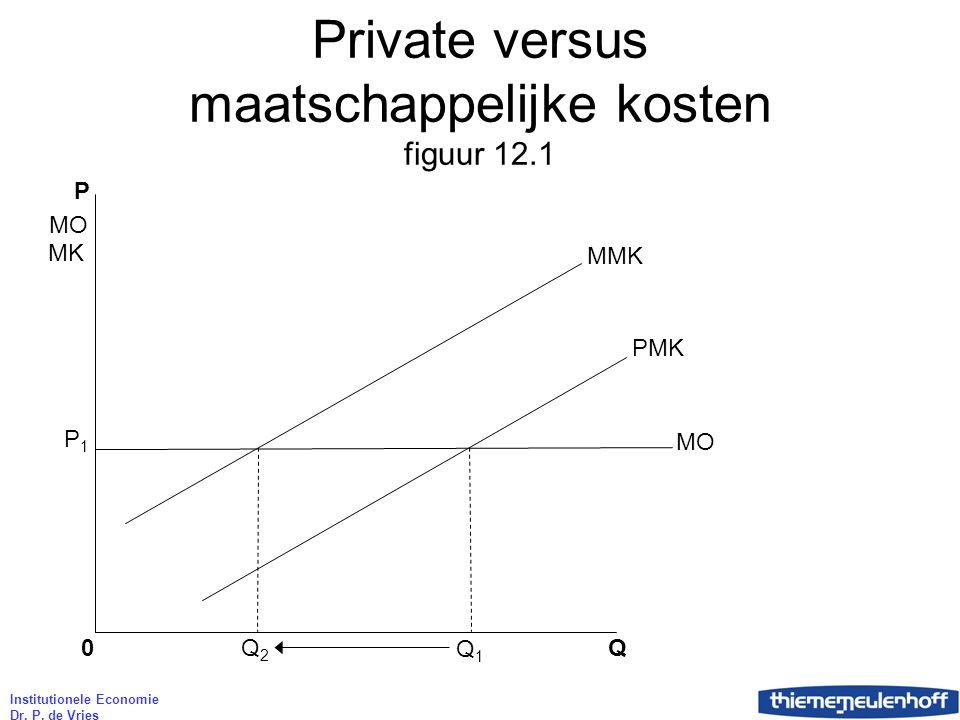 Private versus maatschappelijke kosten figuur 12.1