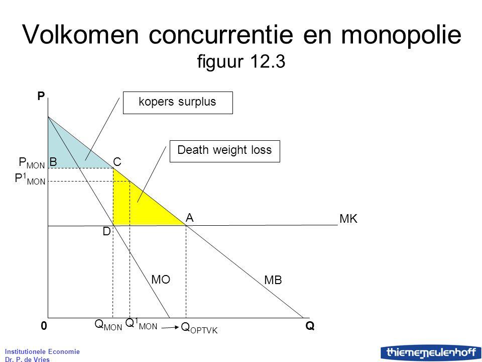 Volkomen concurrentie en monopolie figuur 12.3