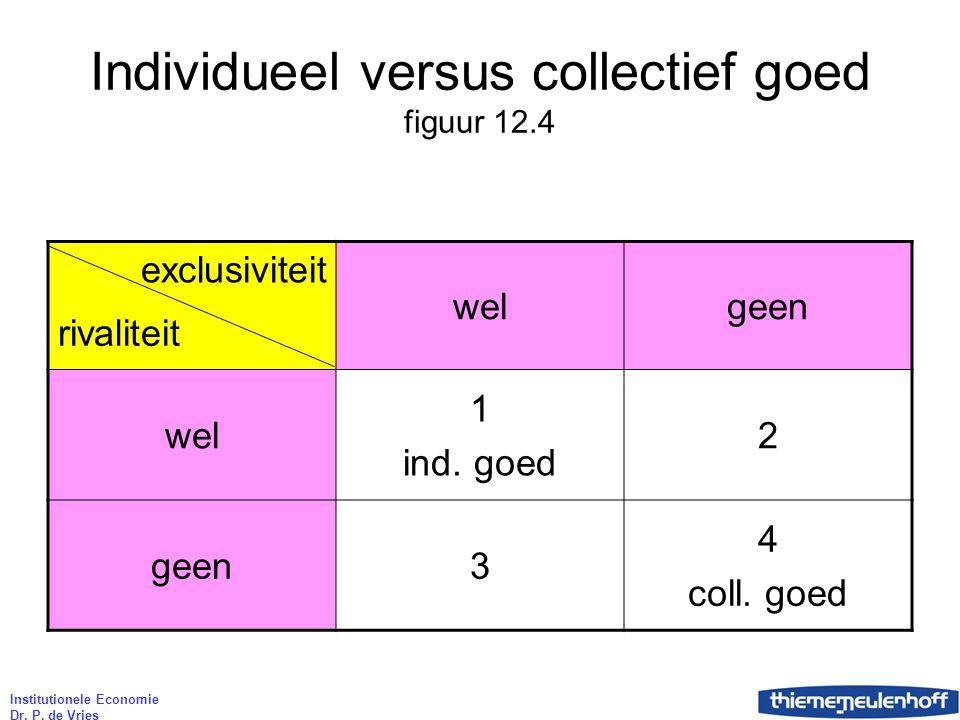 Individueel versus collectief goed figuur 12.4