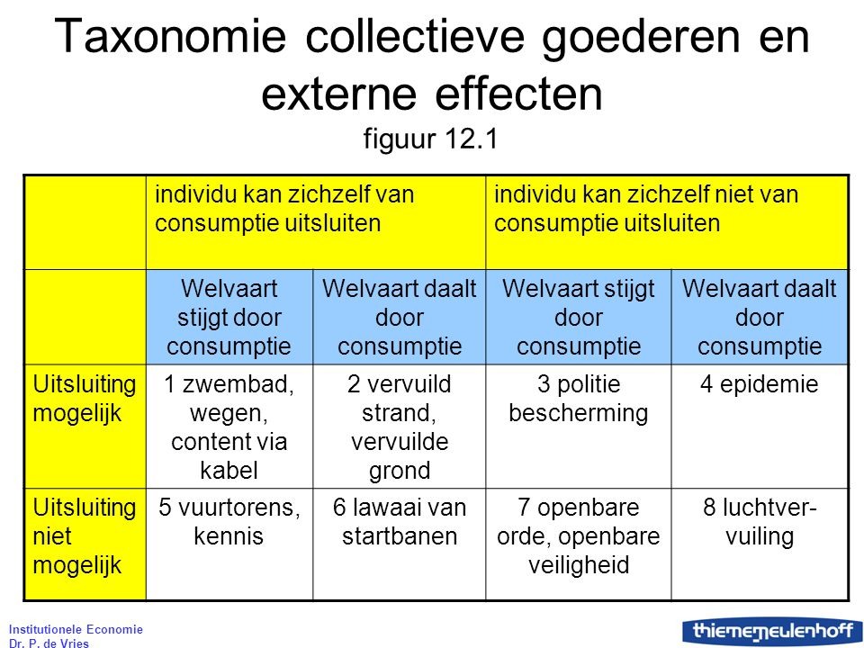 Taxonomie collectieve goederen en externe effecten figuur 12.1