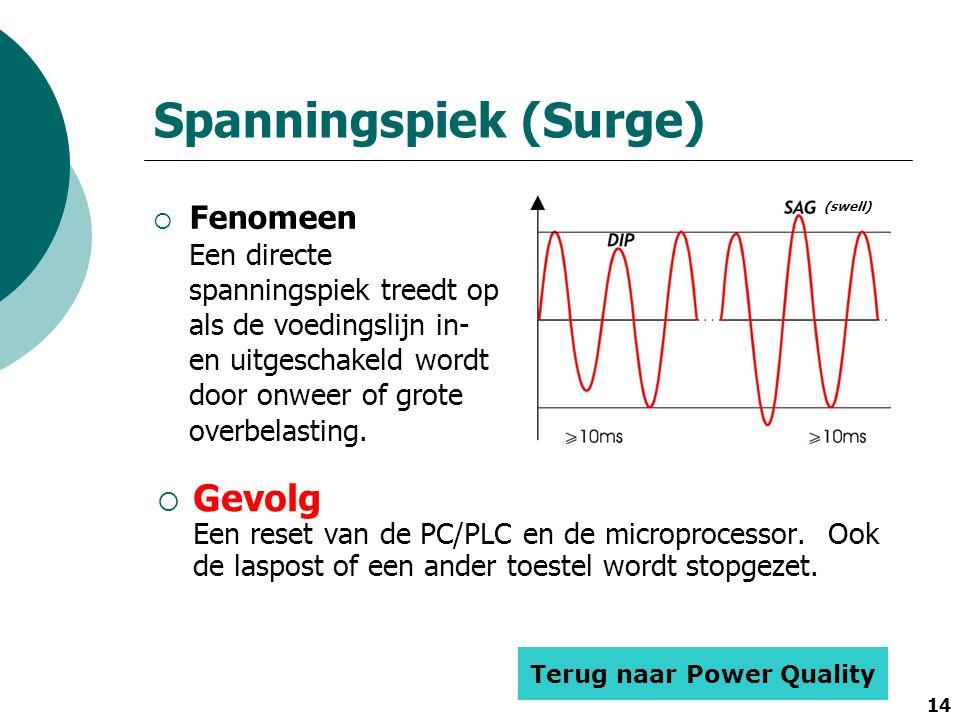 Spanningspiek (Surge)