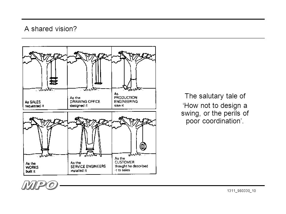 'How not to design a swing, or the perils of poor coordination'.