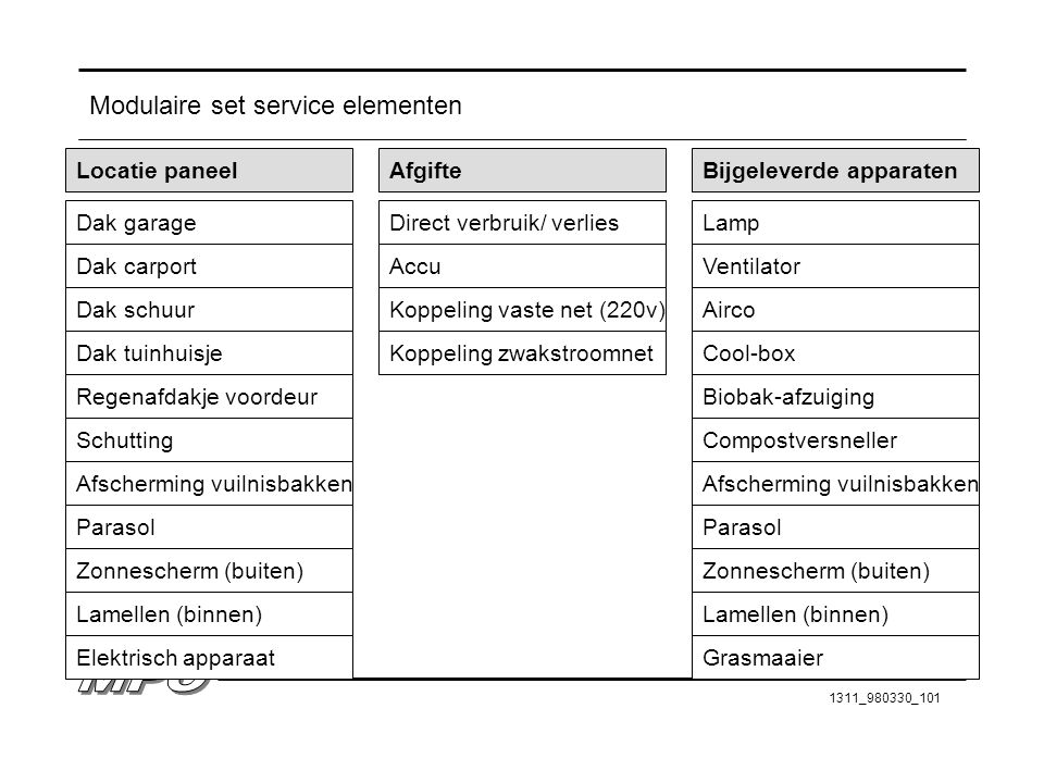 Modulaire set service elementen