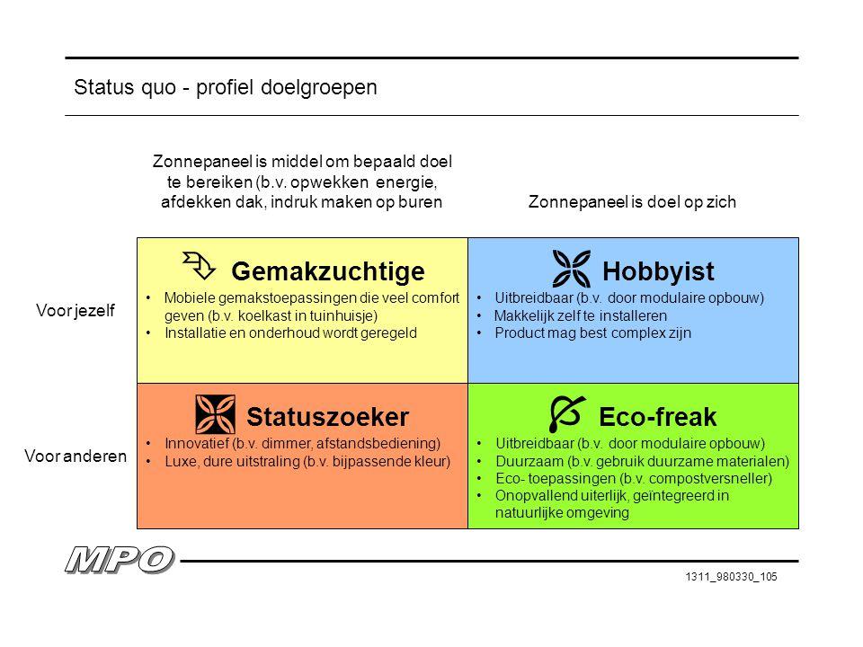 Status quo - profiel doelgroepen