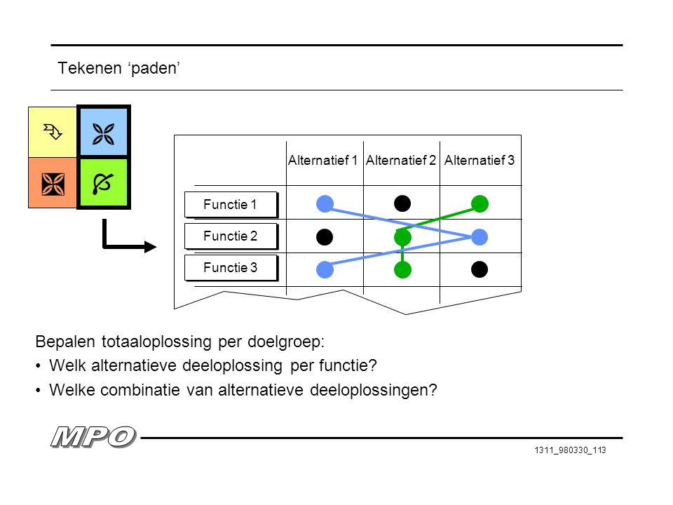     Tekenen 'paden' Bepalen totaaloplossing per doelgroep: