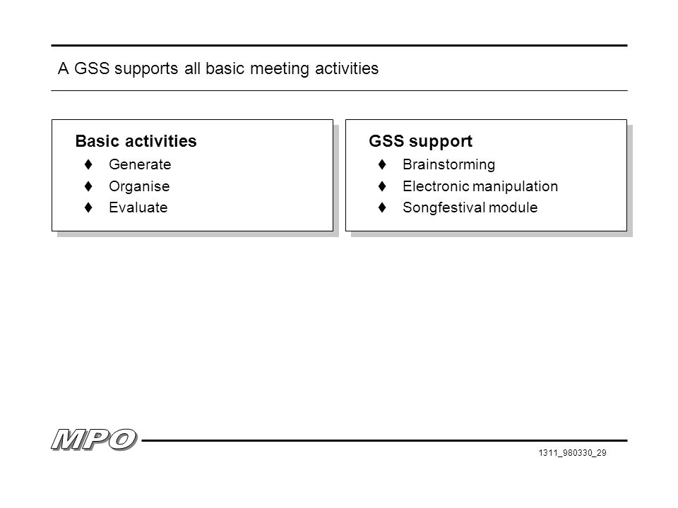 A GSS supports all basic meeting activities
