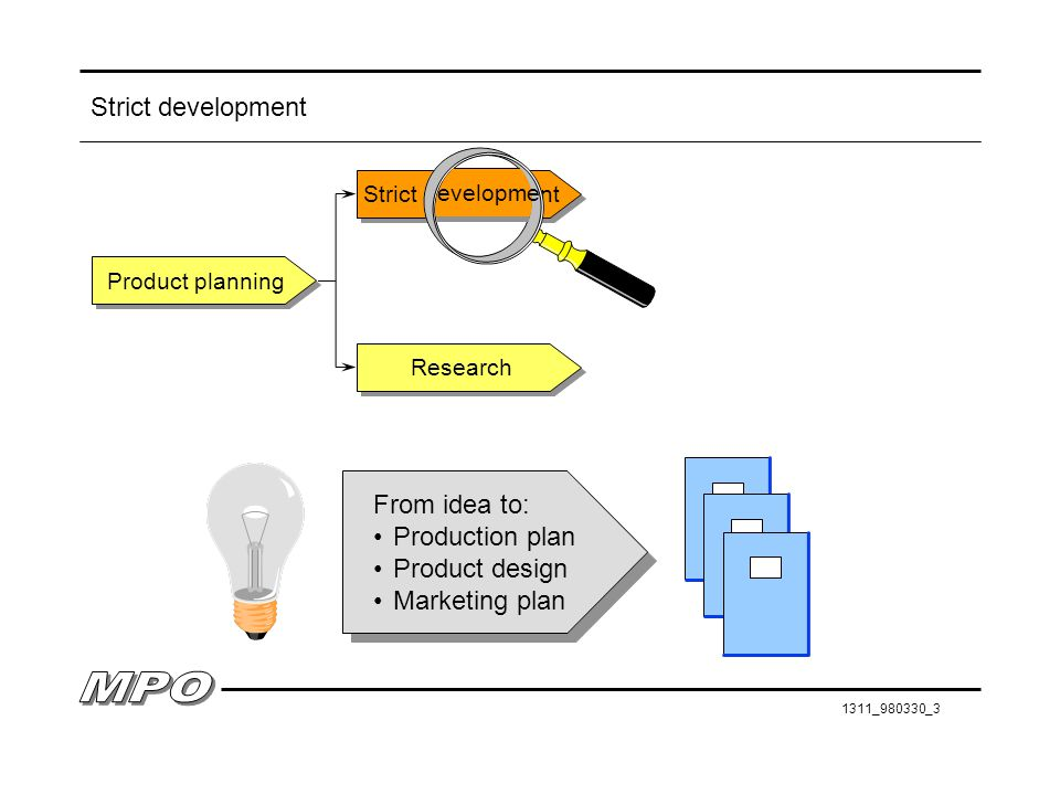 Strict development From idea to: Production plan Product design