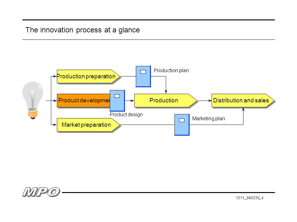 The innovation process at a glance