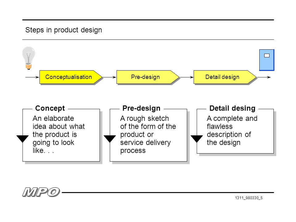 Steps in product design