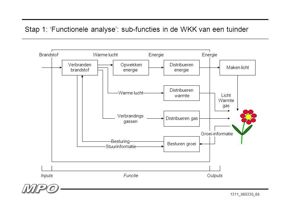 Stap 1: 'Functionele analyse': sub-functies in de WKK van een tuinder