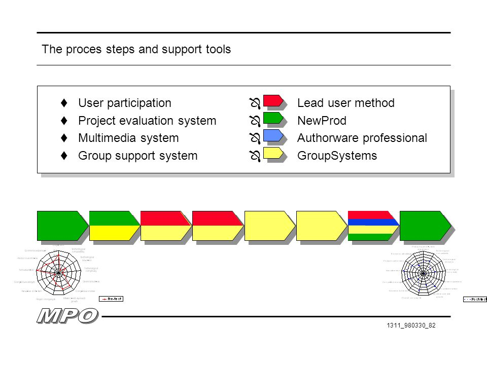 The proces steps and support tools