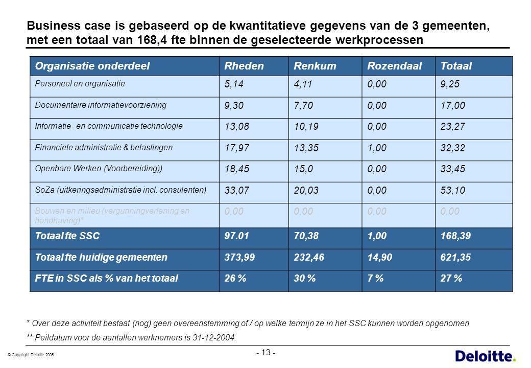 Business case is gebaseerd op de kwantitatieve gegevens van de 3 gemeenten, met een totaal van 168,4 fte binnen de geselecteerde werkprocessen