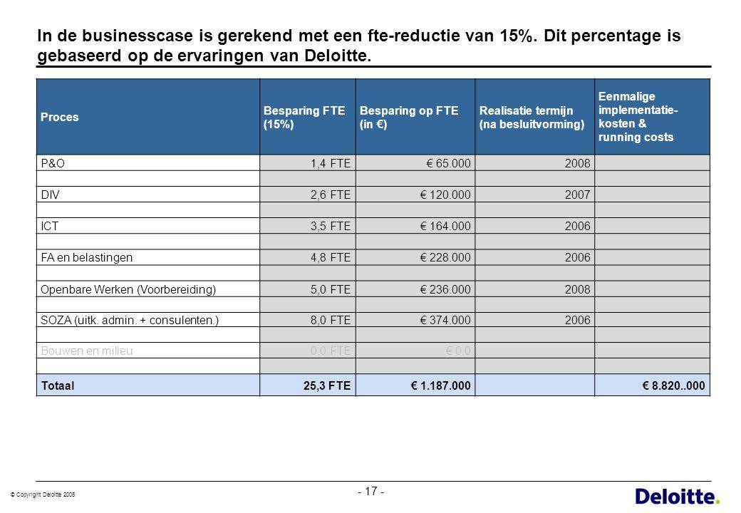 In de businesscase is gerekend met een fte-reductie van 15%