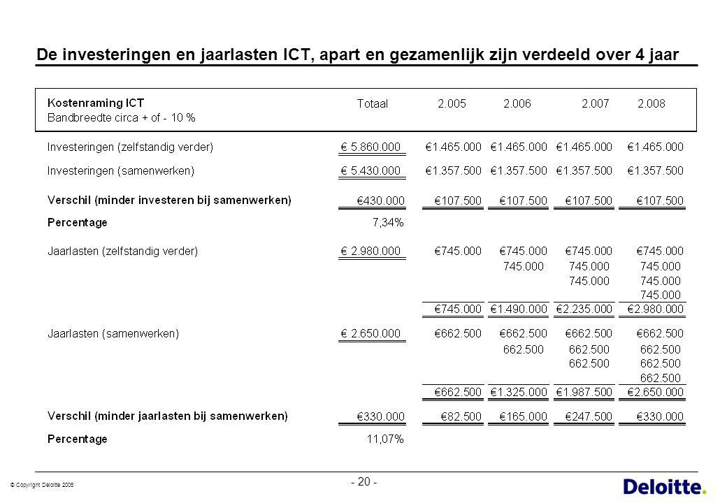 De investeringen en jaarlasten ICT, apart en gezamenlijk zijn verdeeld over 4 jaar