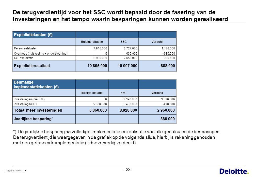De terugverdientijd voor het SSC wordt bepaald door de fasering van de investeringen en het tempo waarin besparingen kunnen worden gerealiseerd