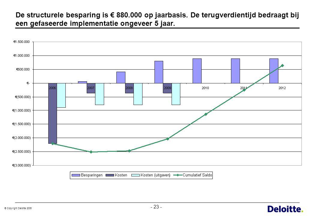 De structurele besparing is € 880. 000 op jaarbasis