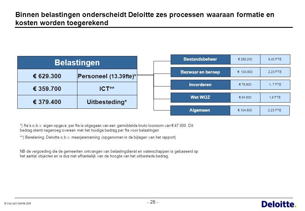 Binnen belastingen onderscheidt Deloitte zes processen waaraan formatie en kosten worden toegerekend
