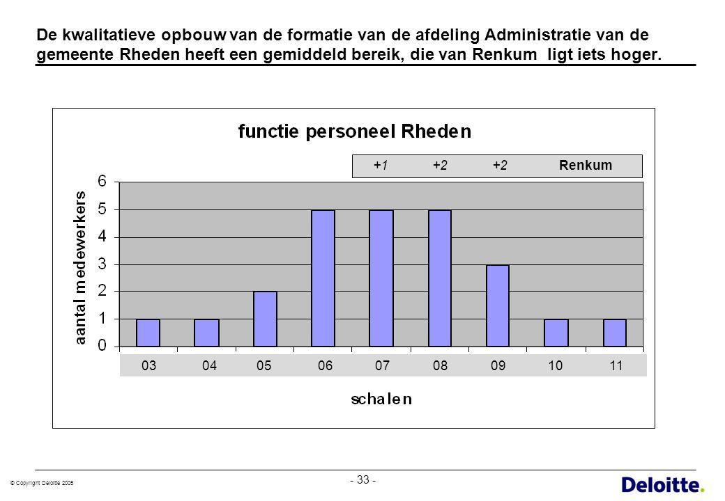 De kwalitatieve opbouw van de formatie van de afdeling Administratie van de gemeente Rheden heeft een gemiddeld bereik, die van Renkum ligt iets hoger.