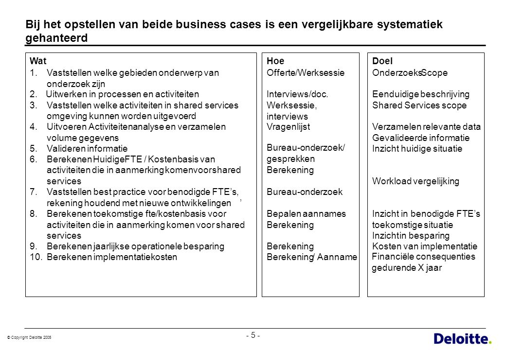 Bij het opstellen van beide business cases is een vergelijkbare systematiek gehanteerd