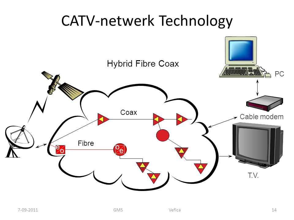 CATV-netwerk Technology