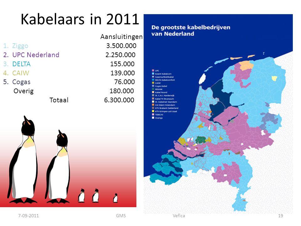 Kabelaars in 2011 Aansluitingen 1. Ziggo 3.500.000