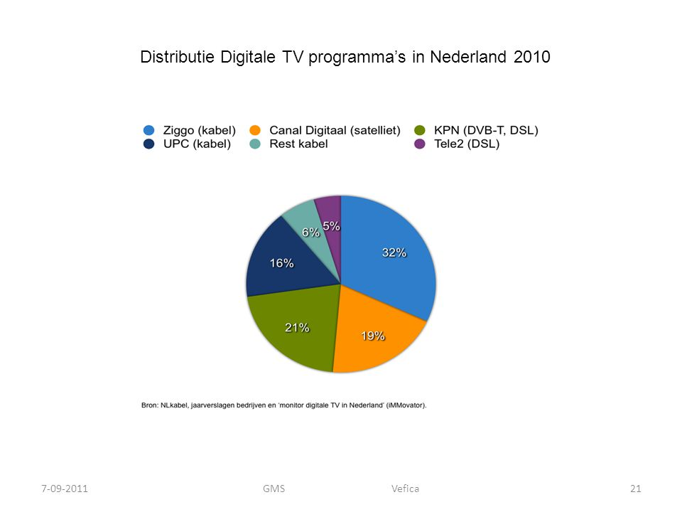 Distributie Digitale TV programma's in Nederland 2010